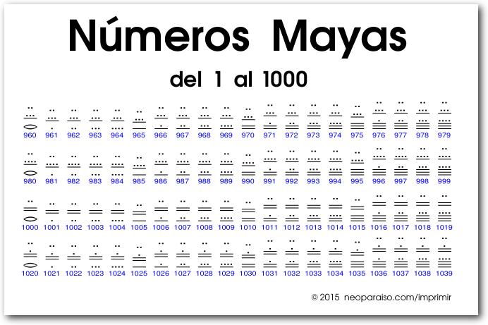 tabla de números mayas del 1 al 1000 | Matemáticas y más