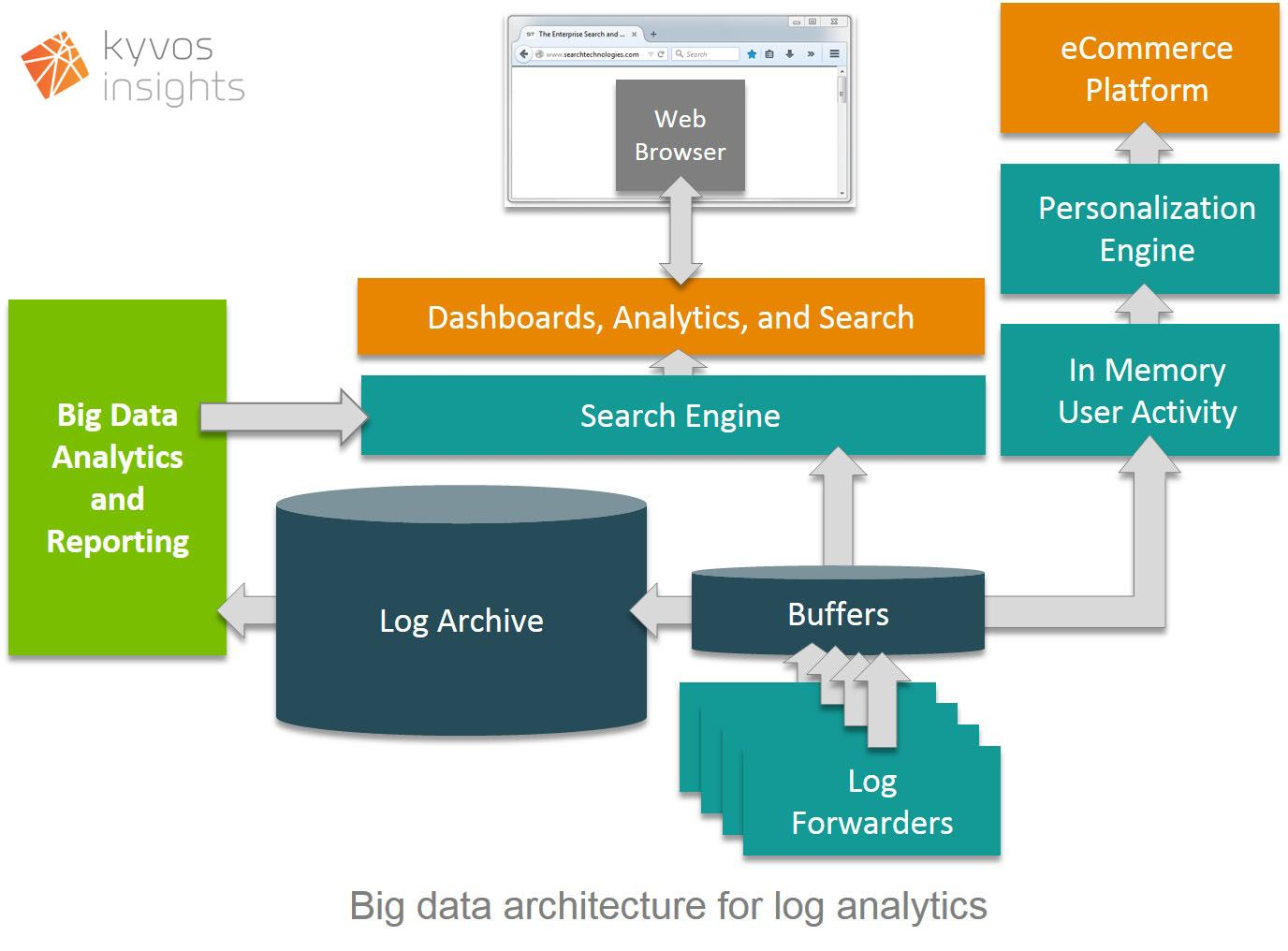 Big data architecture for log analytics kyvos insights for Architecture big data