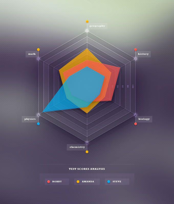 Tutorial: Skills Radar Chart | UI & UX design | Radar ...