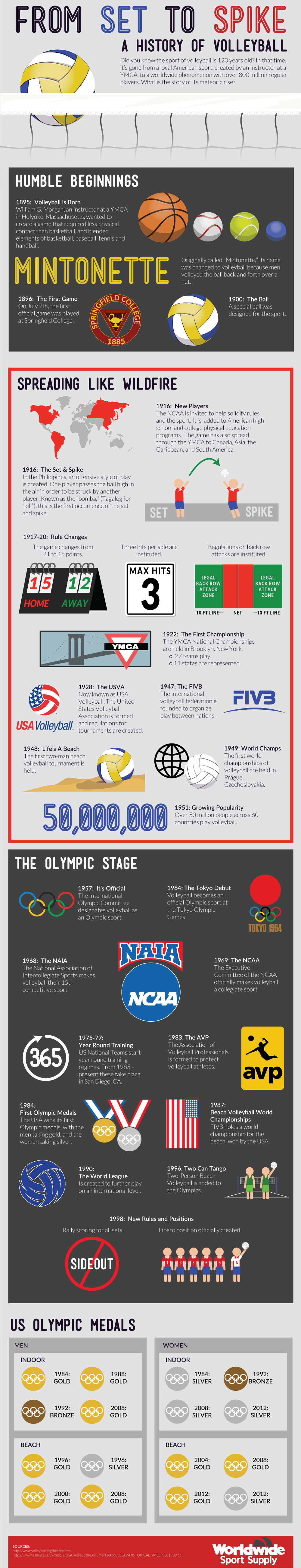 The History Of Volleyball Coaching Volleyball Volleyball History Olympic Volleyball