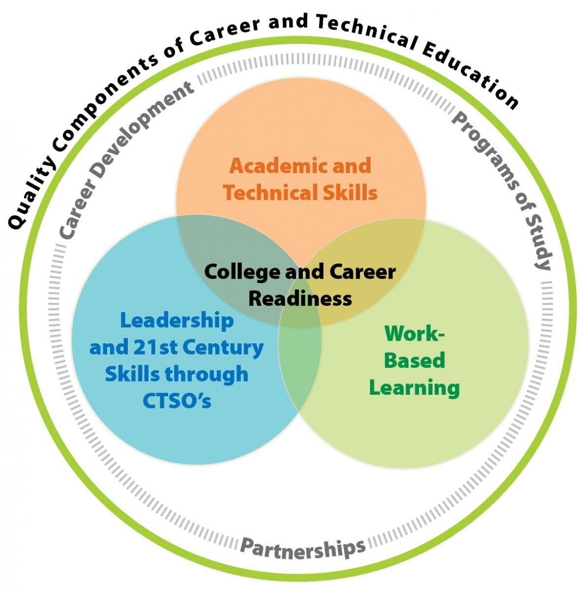 career and technical education - Office Technical Skills