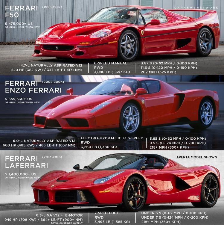 Modern Ferrari Halo Cars Edition Ferrari Super Cars Car
