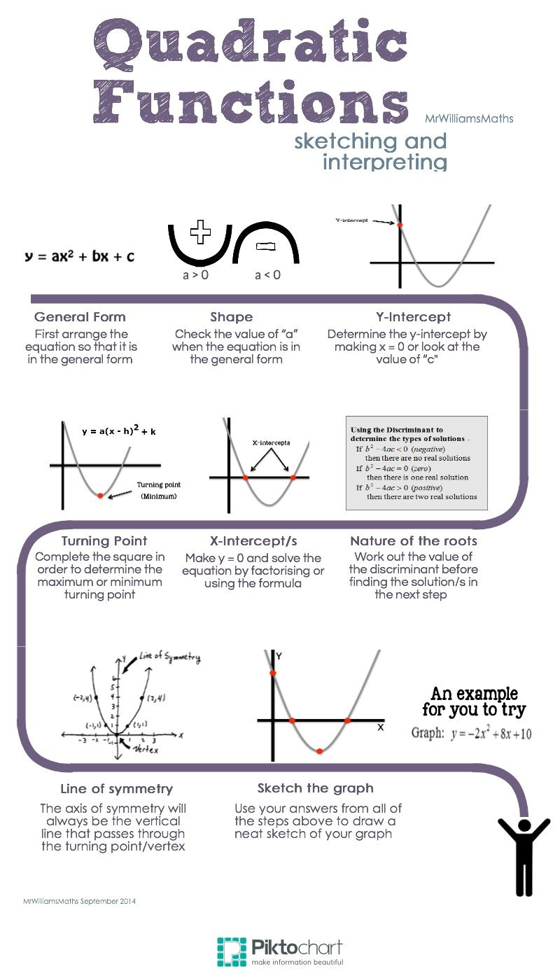 Quadratic functions math pinterest math algebra and school quadratic functions piktochart by mrwilliamsmaths falaconquin