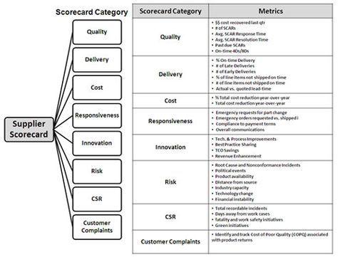 Supplier Performance Scorecard Key Example Elements