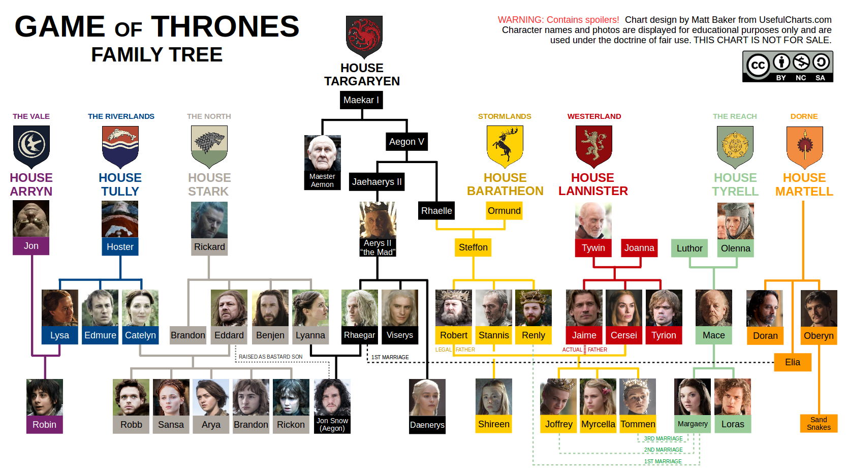 Pin by Guy Pal on Seasons in 2019 Pinterest Game of
