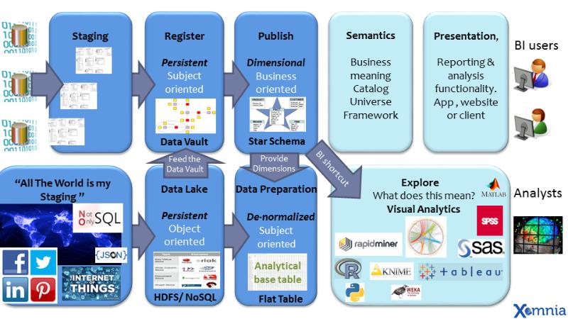 Big Data Reference Architecture Xomnia Big Data Data Universe App