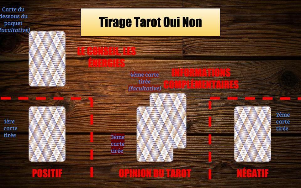 Le Tirage Tarot Oui Non Gratuit Tarot Oui Non Tarot Et Tirage Tarot
