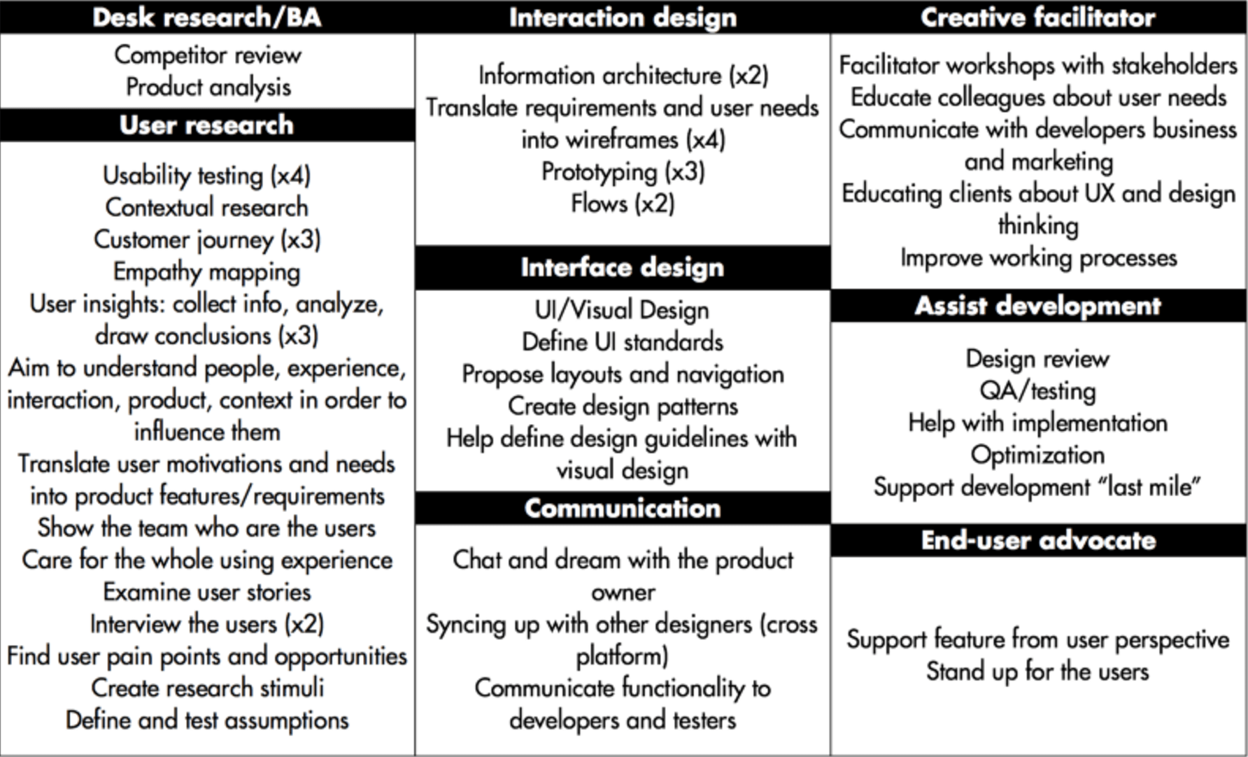 Pin By Maria Teixeira On Ux Interactive Design Information Architecture Usability Testing