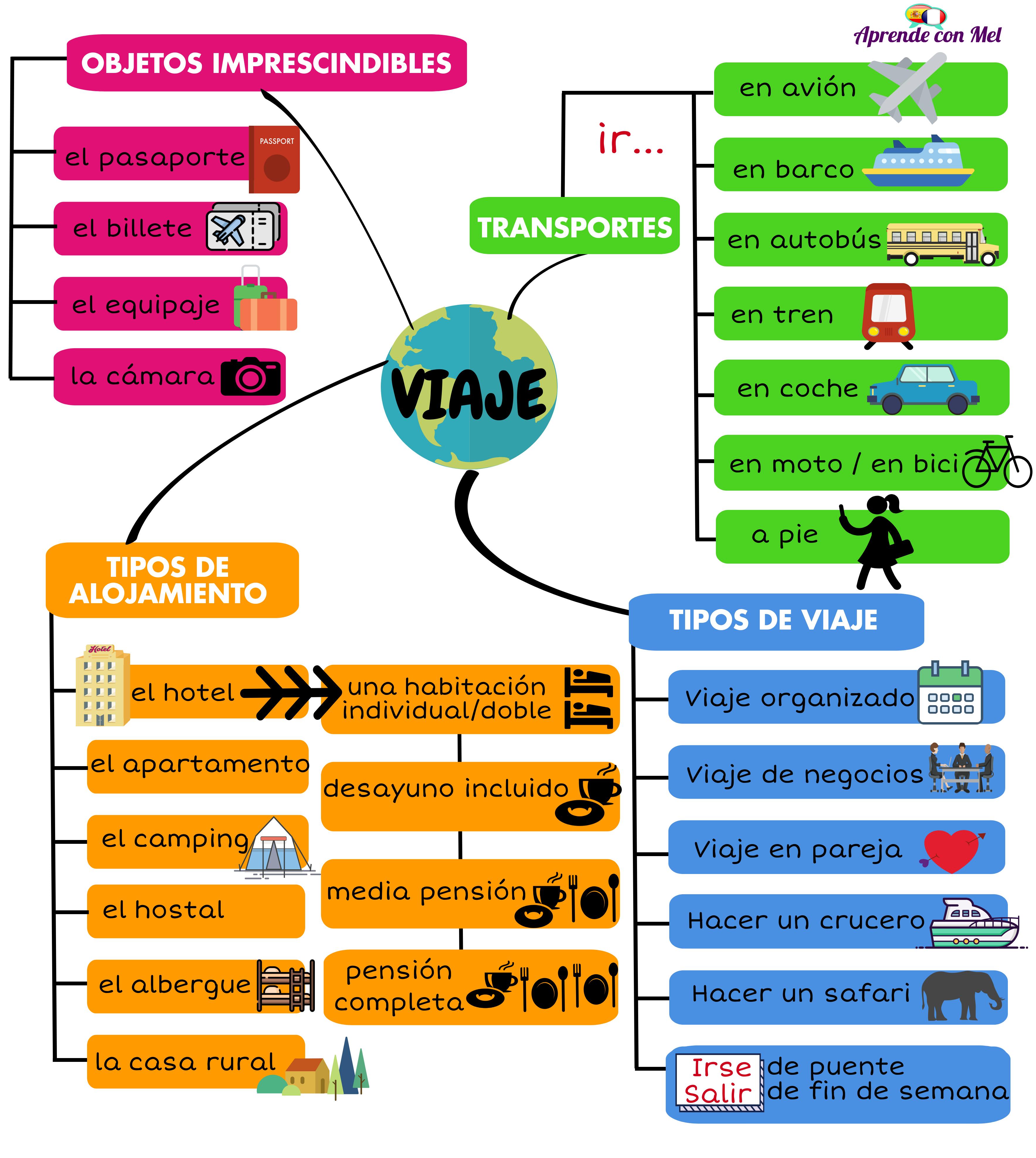 Vámonos De Viaje Vocabulario Básico Ejercicios Para Aprender Español Vocabulario Español Vocabulario
