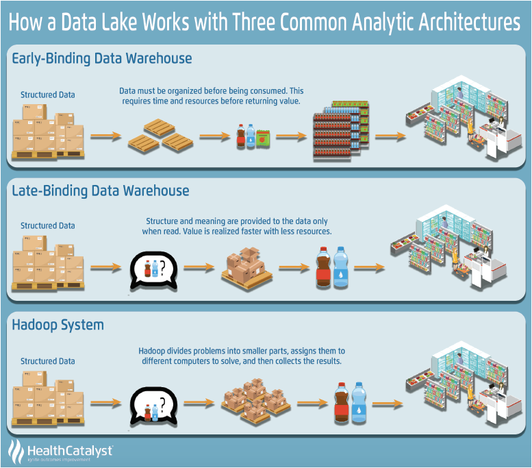 What Is A Healthcare Data Lake Imagine A Supermarket Data Data Warehouse Lake
