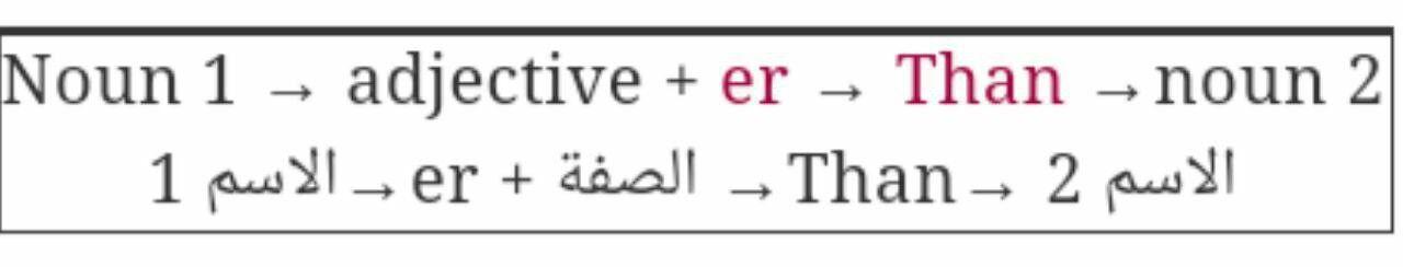 تعلم اللغة الإنجليزية ثانيا صيغة المقارنة Comparative ومن اسمها فهي صيغة تستخدم للمقارنة بين شيئين أو شخصين أحد Learn English Adjectives Nouns