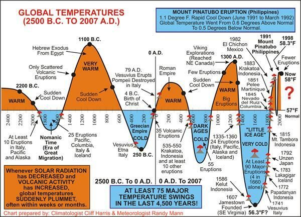 Not Slim Shady On Twitter Global Cooling Climate Change Global Warming