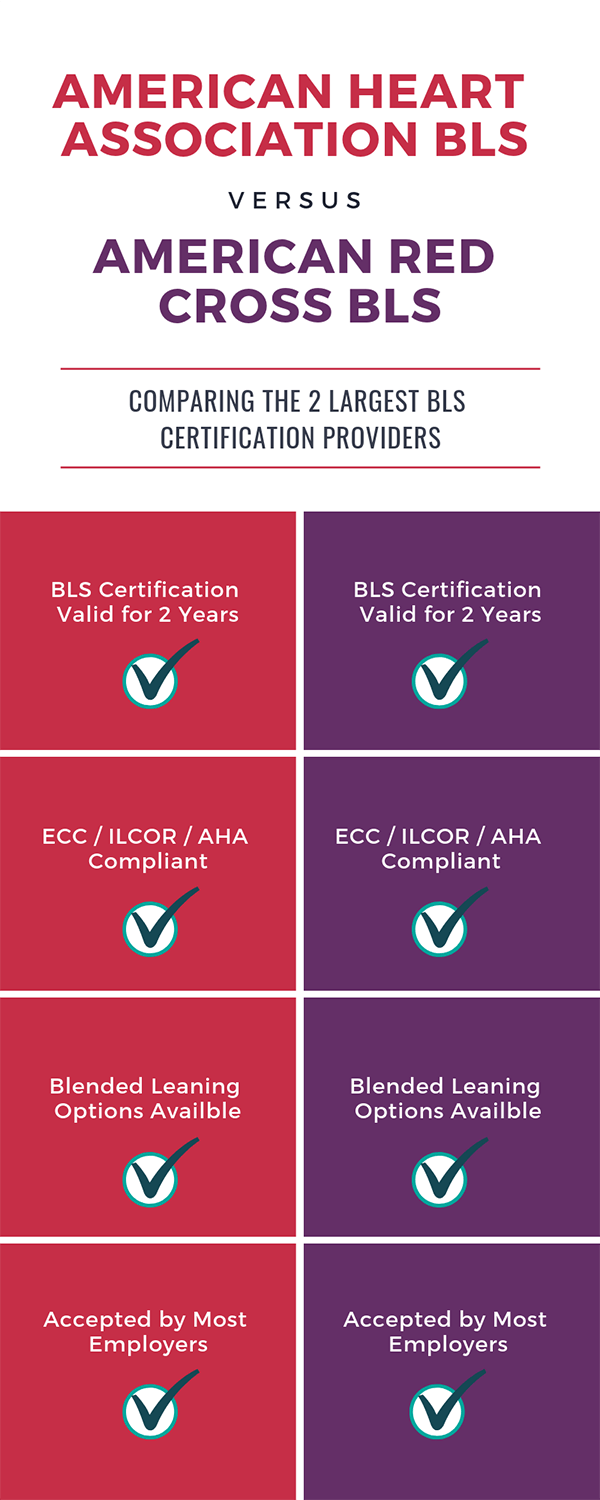 American Heart Association Bls Vs American Red Cross Bls Certification What Is The Difference American Heart Association American Red Cross Heart Association