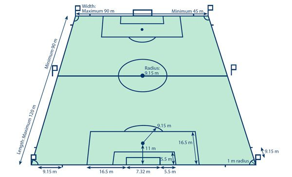 Indoor Soccer Field Dimensions Indoor Soccer Field Soccer Field Indoor Soccer