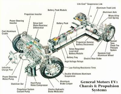 Basic Car Frame Diagram - Wiring Circuit •