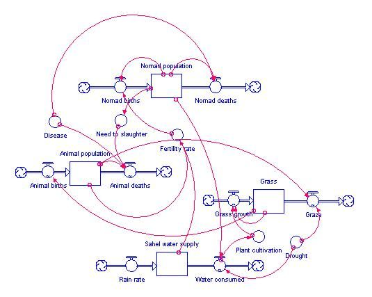 complex system diagram stock flow - google search