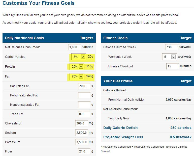 How to Configure MyFitnessPal application for a Low Carb