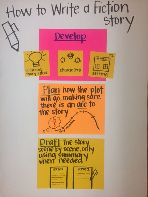 How to write a fiction story Realistic Fiction 4th grade The Arc
