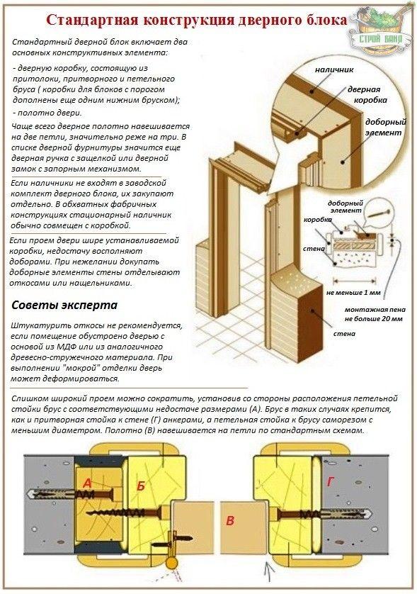 Инструкция установка межкомнатные двери