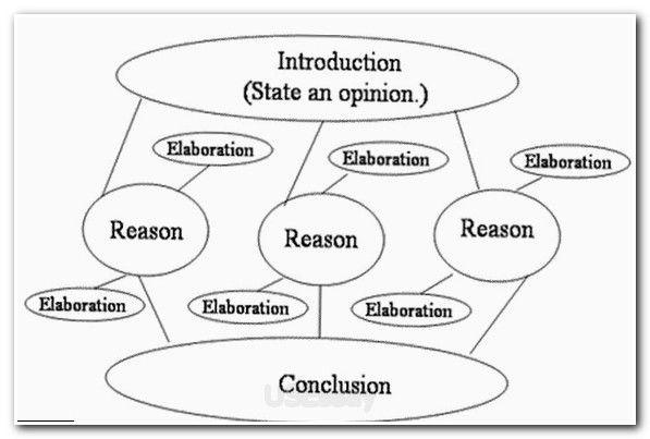 #essay #essayuniversity academic writing guide, how to