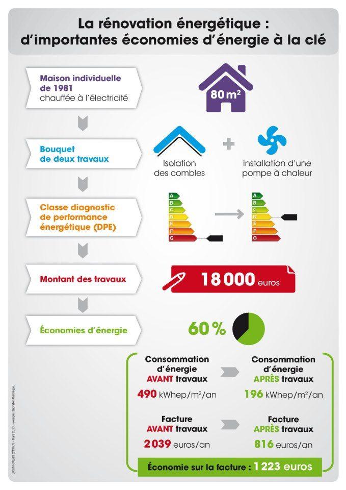 infographies plan dinvestissement pour la rnovation nergtique les conomies d - Classe D Energie D Une Maison