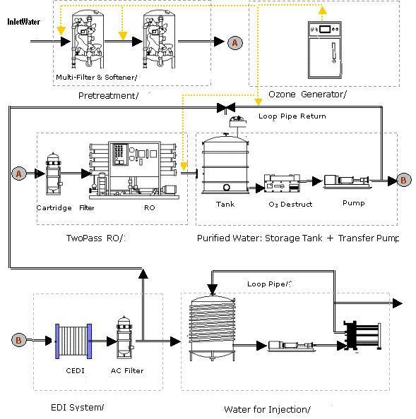 Water treatment plant adalah sebuah system yang difungsikan untuk water treatment plant adalah sebuah system yang difungsikan untuk mengolah air dari kualitas air baku influent yang kurang bagus agar mendapatkan kualitas ccuart Choice Image