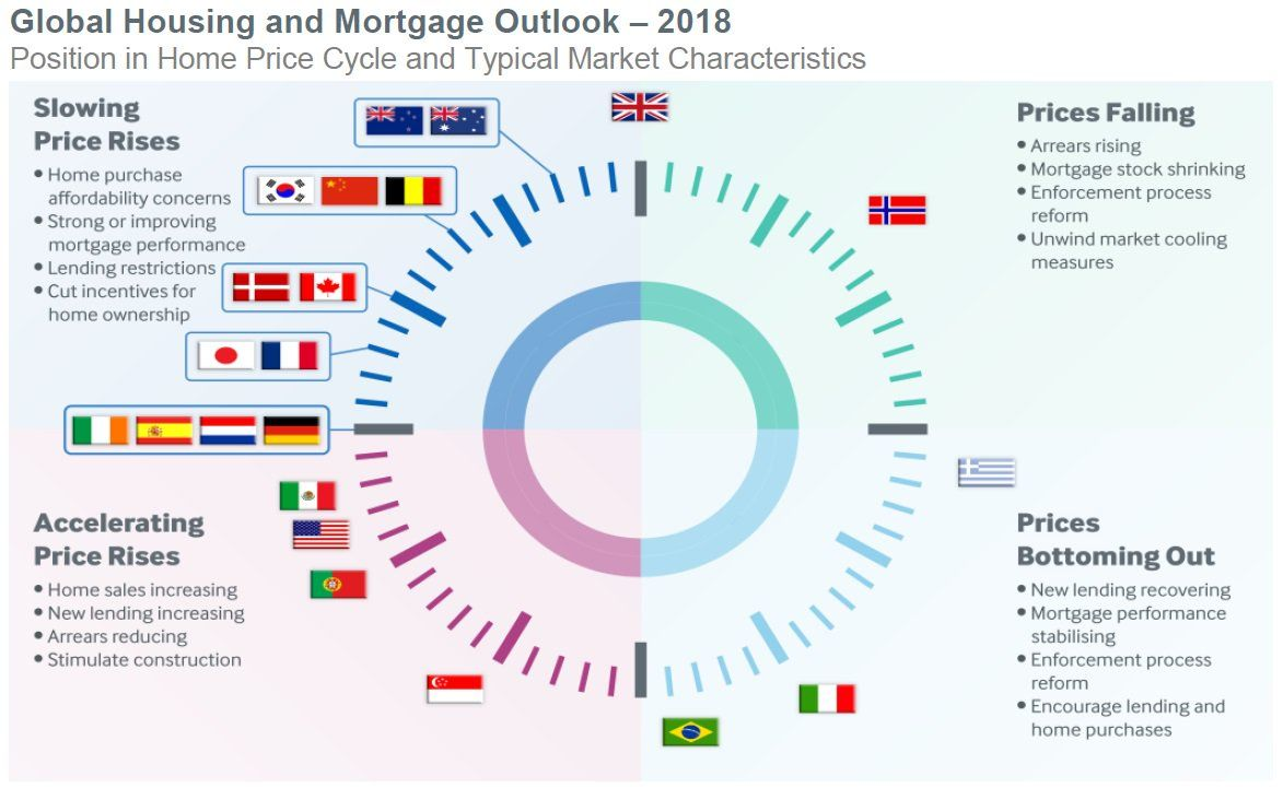 Fitch ratings says 2018 will be a year of stability for fitch ratings says 2018 will be a year of stability for australias housing market buycottarizona