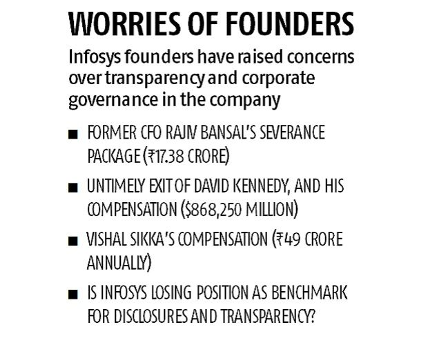 Infosys founders raise a stink on governance, question Vishal Sikka's pay