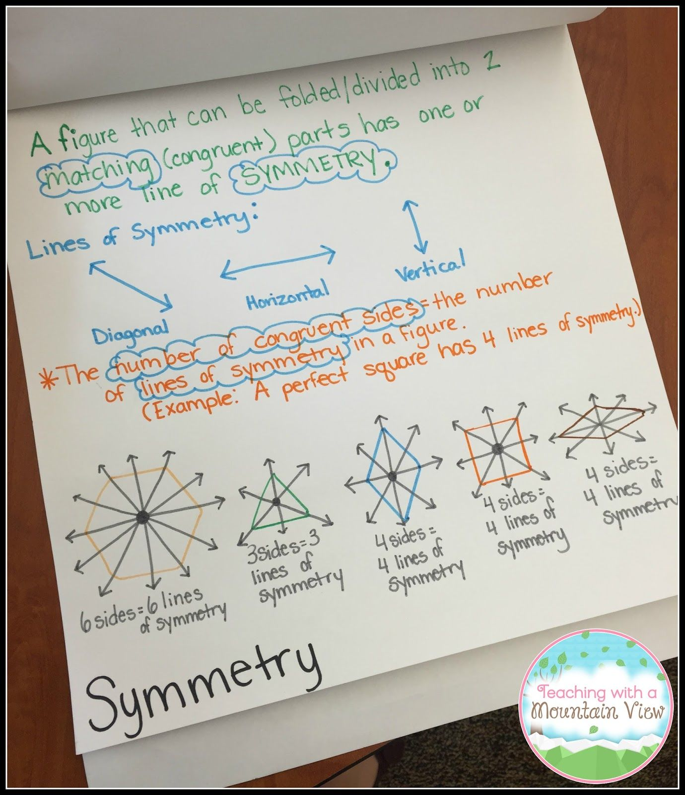 Measurement And Geometry Unit