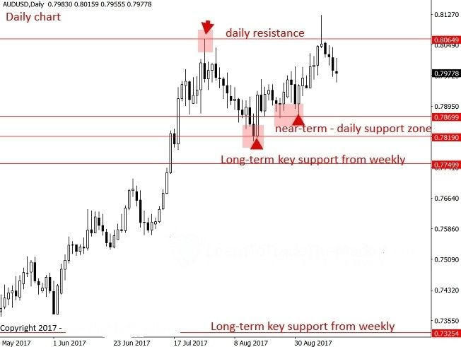 Currency Options Trading - Everything You Wanted to Know - Forex Training Group