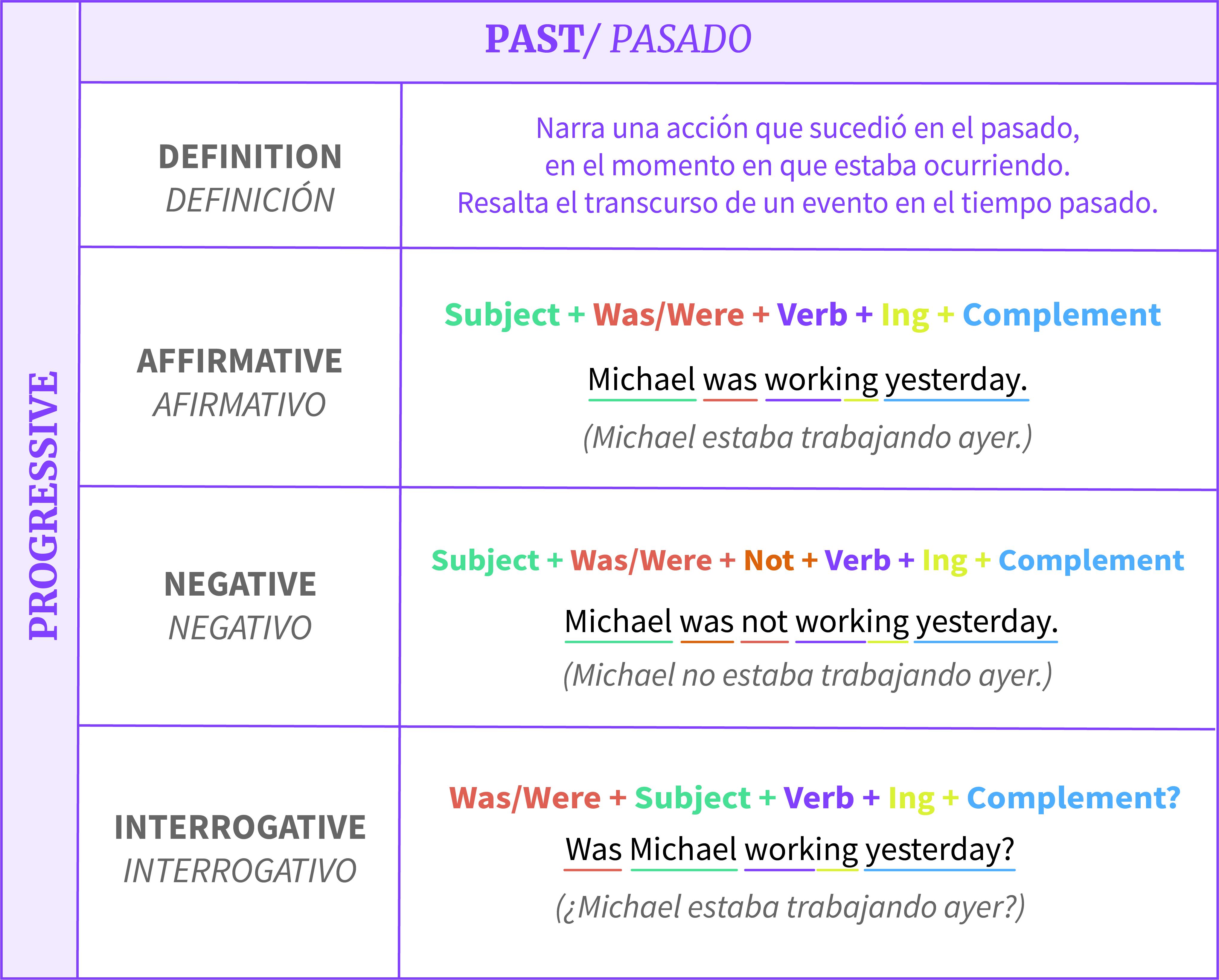 Estructura De Los Tiempos Progresivos En Inglés Gramática Gcfglobal Idiomas Tiempos Verbales En Ingles Presente Simple En Ingles Ingles