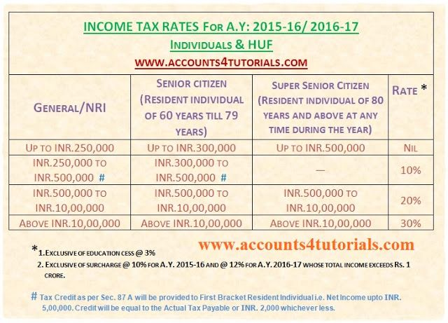 Individuals \ HUF Income Tax Slab Rates Chart in India For AY - rate chart