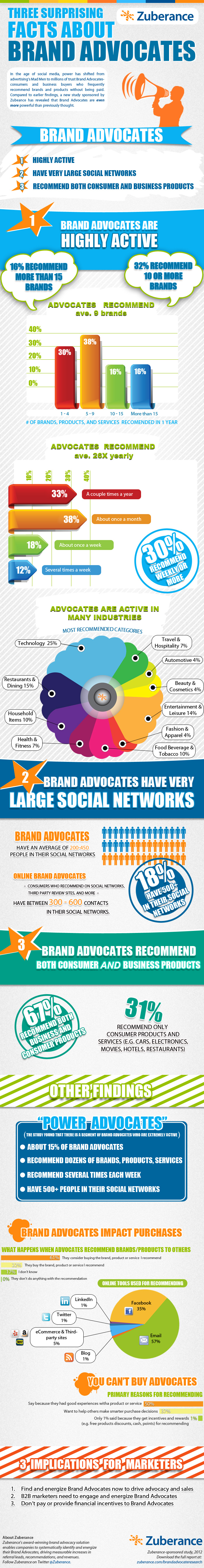 Three Surprising Facts About Brand Advocates. #Infographic