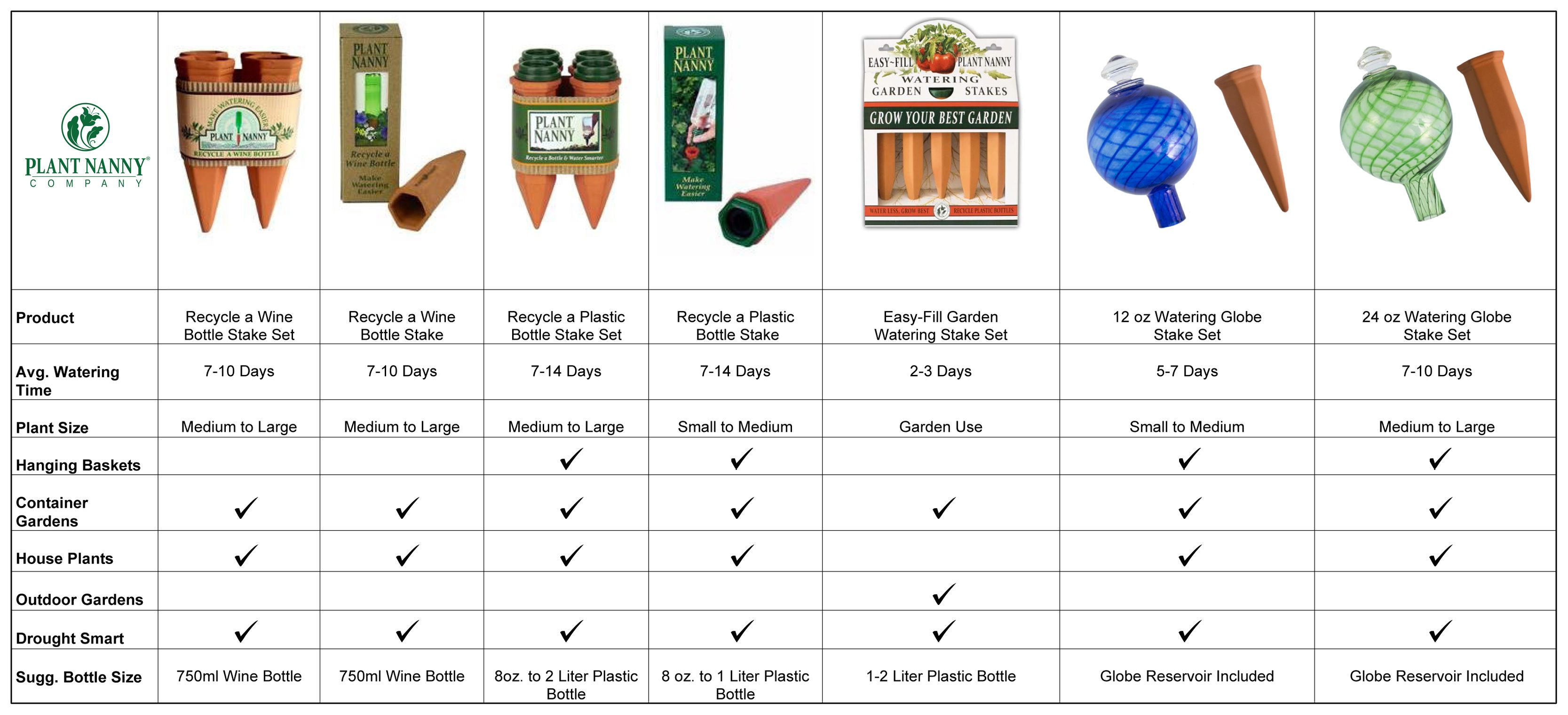 Plant Nanny Product Comparison Chart
