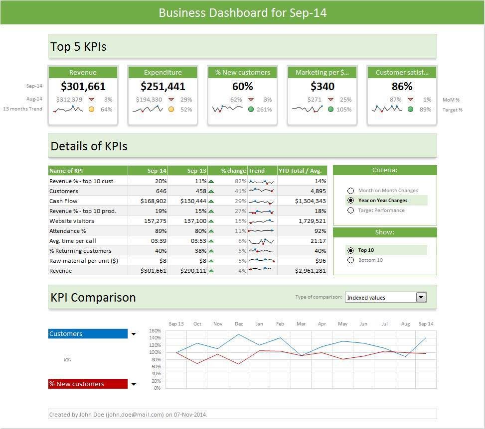 KPI Reporting Template in 2020 (With images) Excel