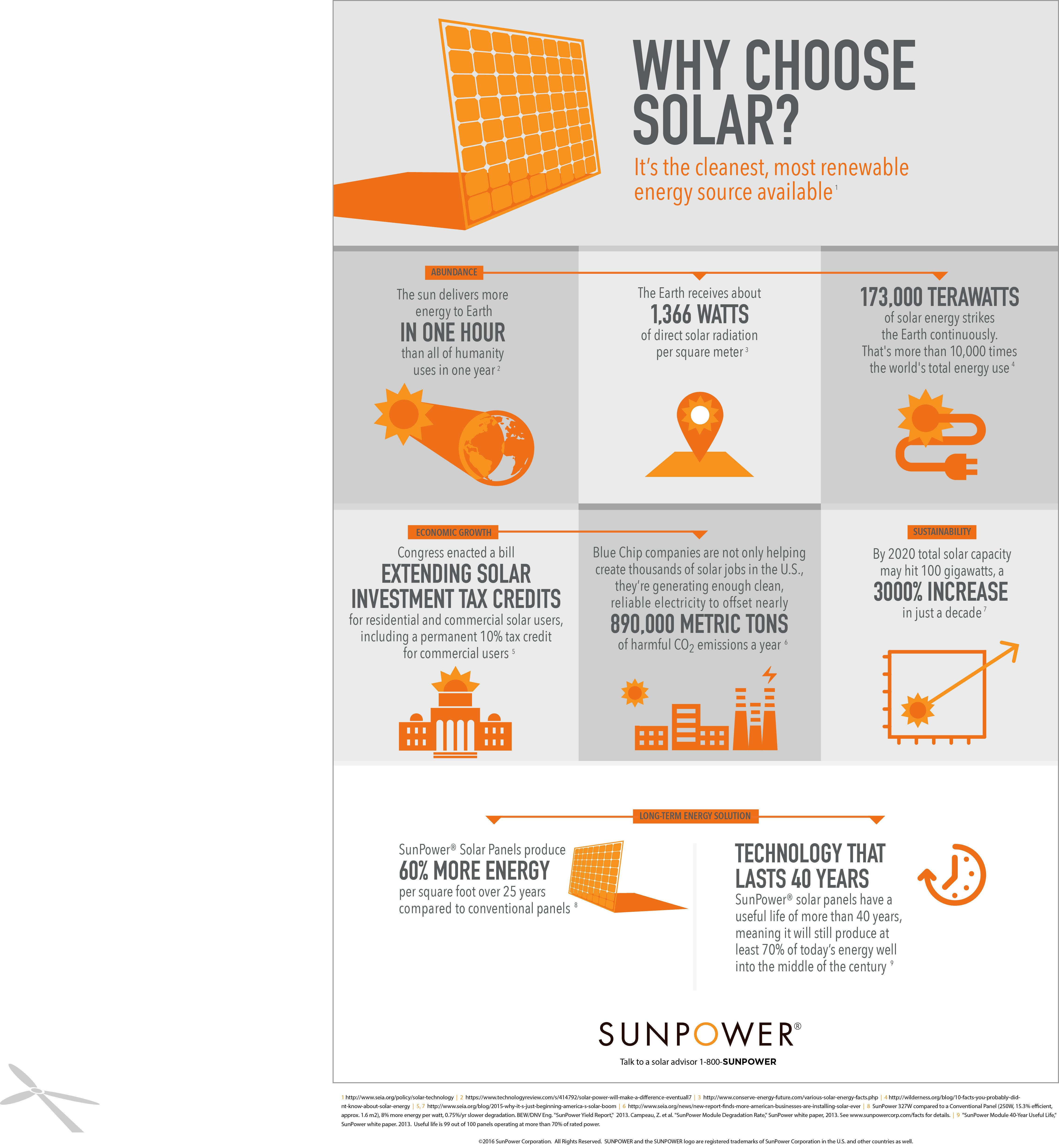 Infographic Cool Facts About How Solar Energy Works Sunpower Solar Blog How Solar Energy Works Solar Energy Solar Energy Diy