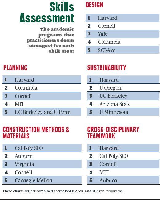 America S Top Architecture Schools 2016 Best Architecture Schools School Architecture Academic Programs