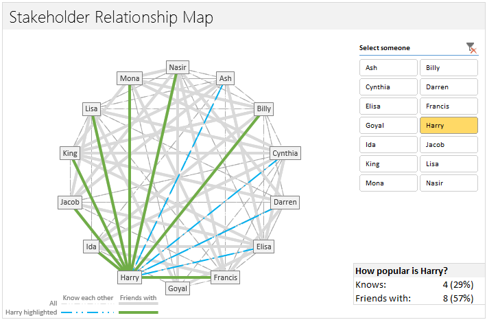 Mapping Relationships Between People Using Interactive Network