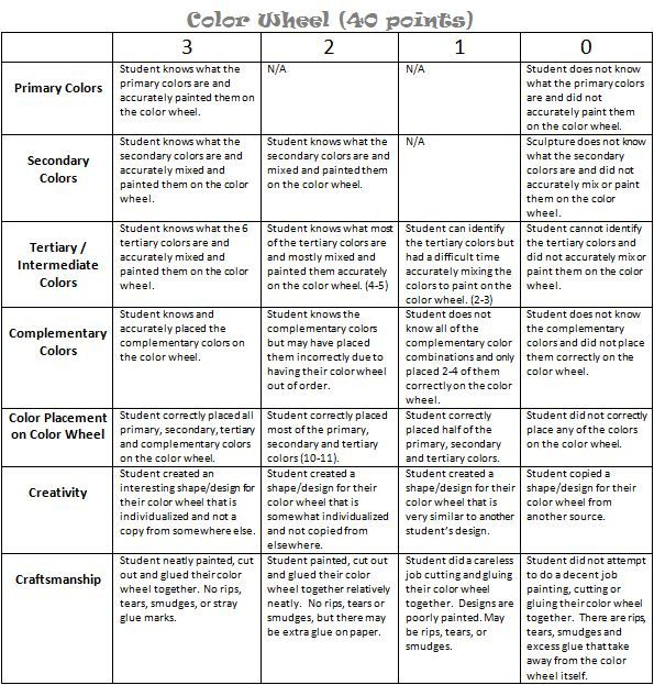 Blank Rubric Template Group Project Peer Assessment Template Peer