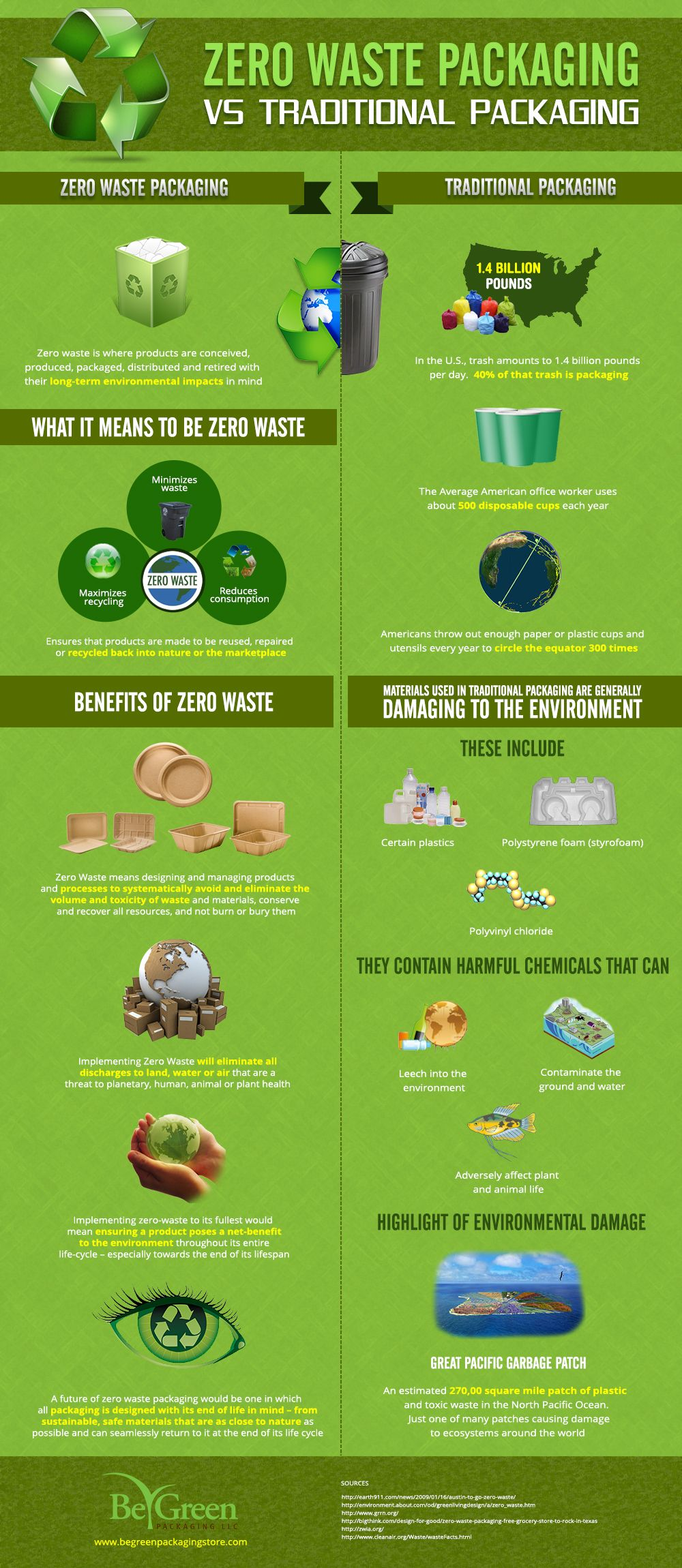 zero waste packaging the coming revolution in consumer packaging  recycling facts
