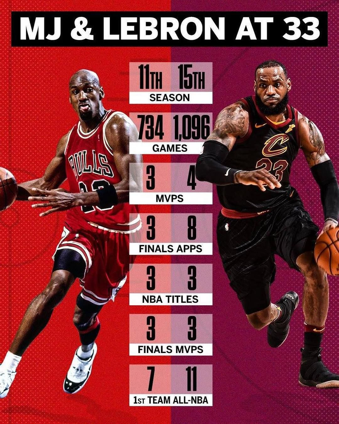 lebron > mj . and if mj is the goat how many finals did he
