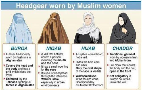 Here are the different types of headscarves worn by some muslim women. Hijab Niqab Burqa Chadar Islam Women Burqa Niqab