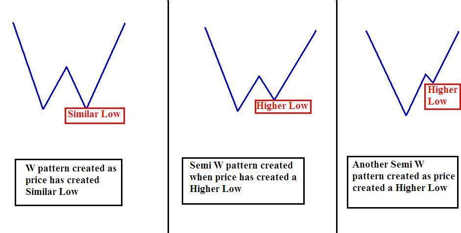 Trading The W Pattern Yatirim Finans