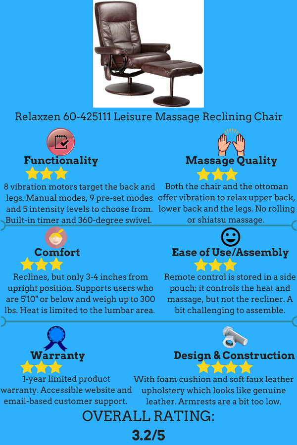 Aside From An Affordable Price, What Else Does The Relaxzen Massage Chair  Offer? Letu0027s Take A Closer Look At This Product With This Comprehensive  Buying ...