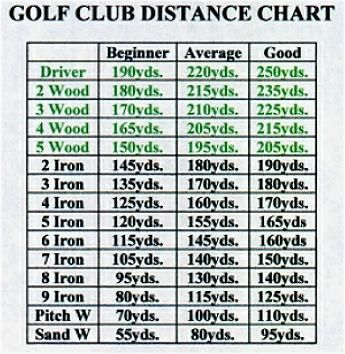 golf club distance chart - Google Search golf Pinterest Golf