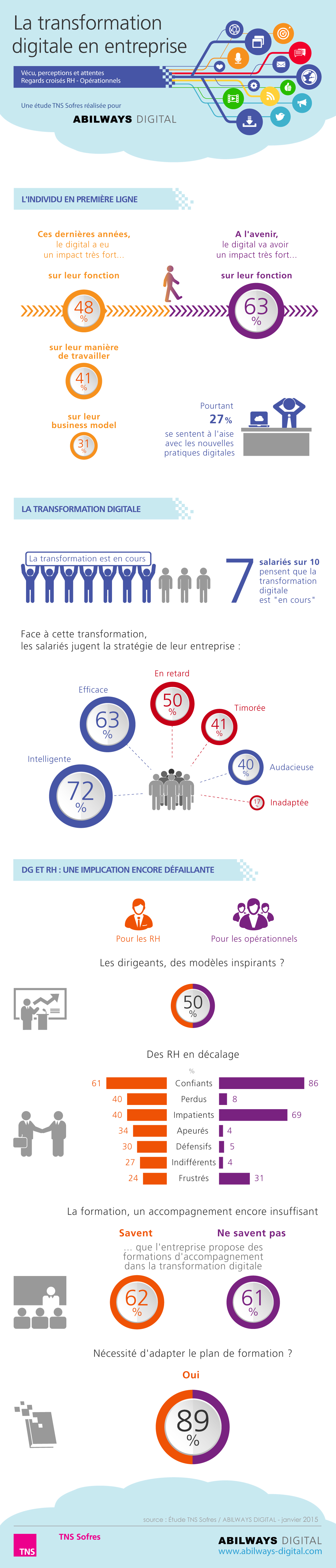 Business digital transformation infographic by Kantar's TNS Sofres
