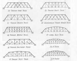 Image Result For Balsa Wood Bridges Designs Bridge Design Stem