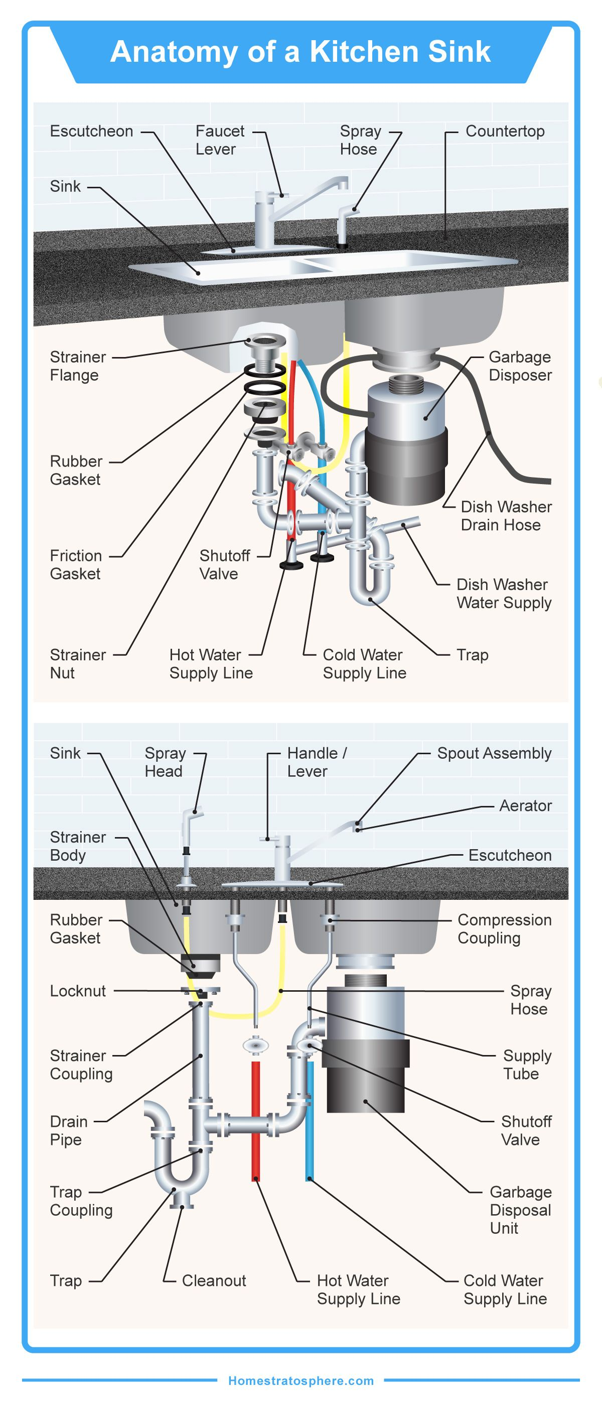 diagram showing all the parts of a kitchen sink each part is labeled lots [ 1200 x 2800 Pixel ]