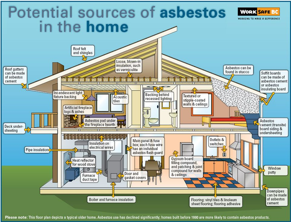 Asbestos In The Home Blown In Insulation Asbestos Asbestos Removal