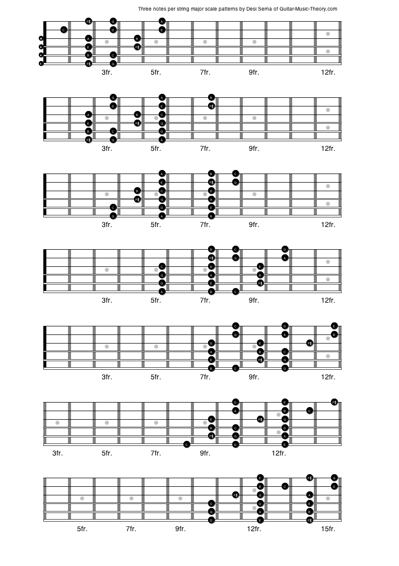 how to read guitar tabs with numbers pdf